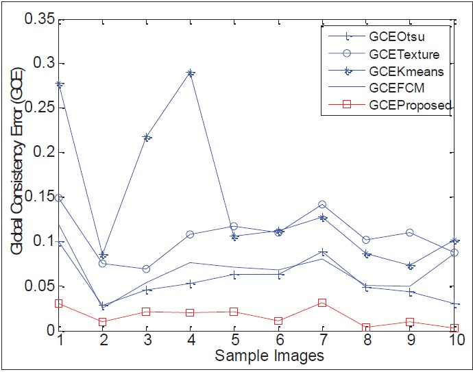 Figure 7: Comparison of global consistency errors of various segmentation methods for 10 sample images