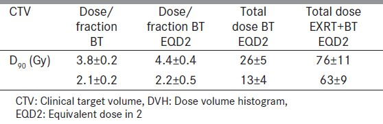 Table 1: GEC-ESTRO DVH Parameters for CTV