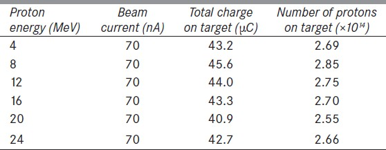 Table 1: Beam parameters during irradiation