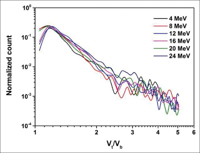 Figure 4: Unit etch rate ratio (<i>v)</i> spectra for neutrons produced by 9Be (p, n) reactions at different proton energies. Each spectrum is generated per unit track density