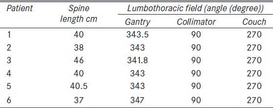 Table 1: Details of lumbosacral field