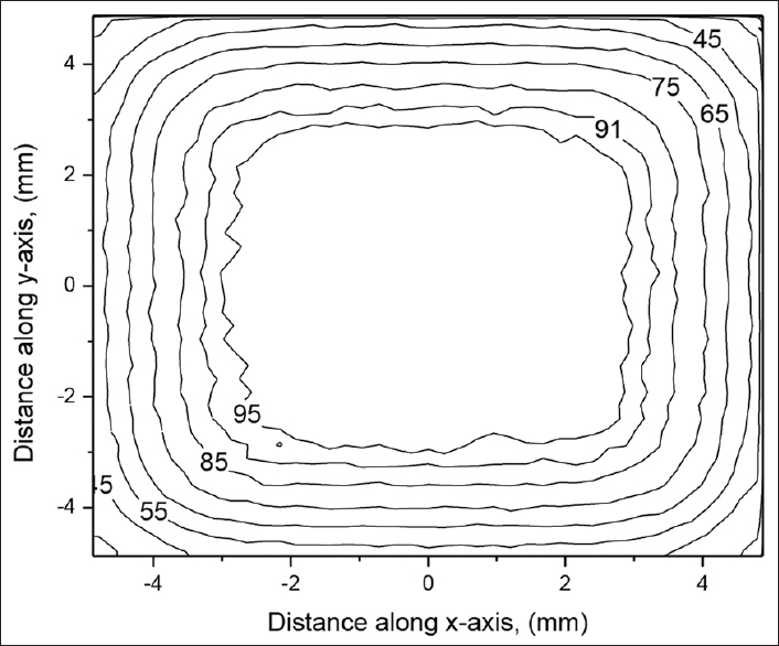 Figure 8: Isodose profiles of the 32P-nafion-patch source on xy-plane at a depth of 2 mm