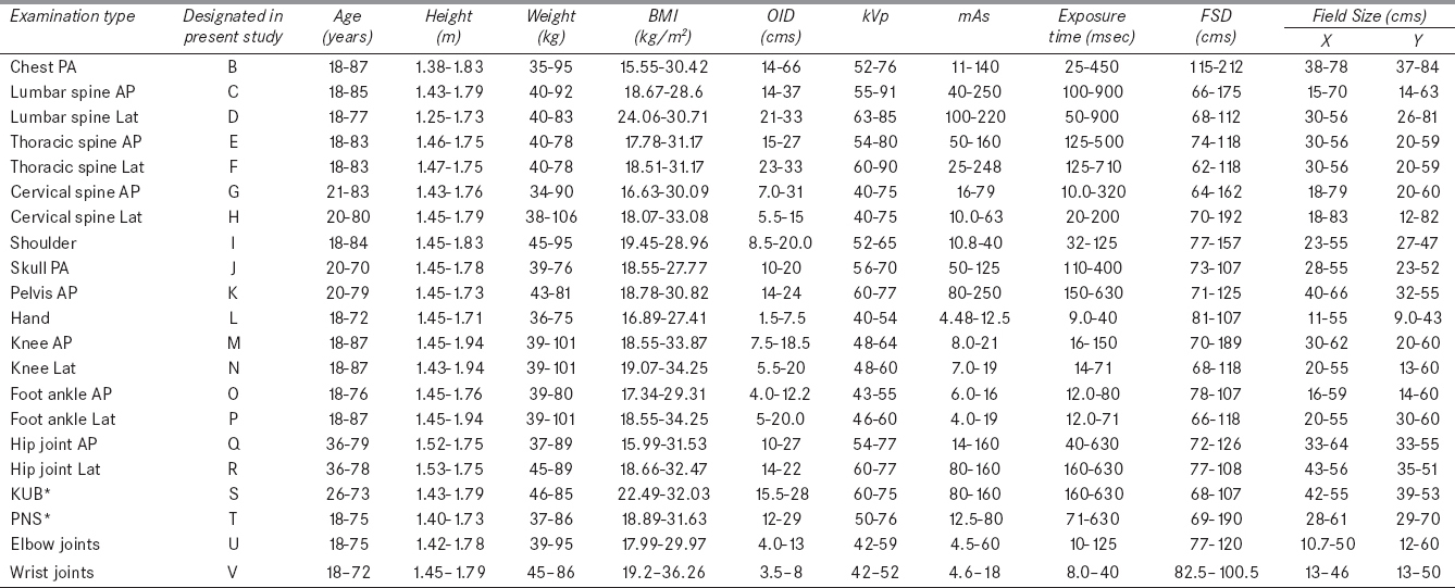 Radiation dose to patients from x ray radiographic examinations
