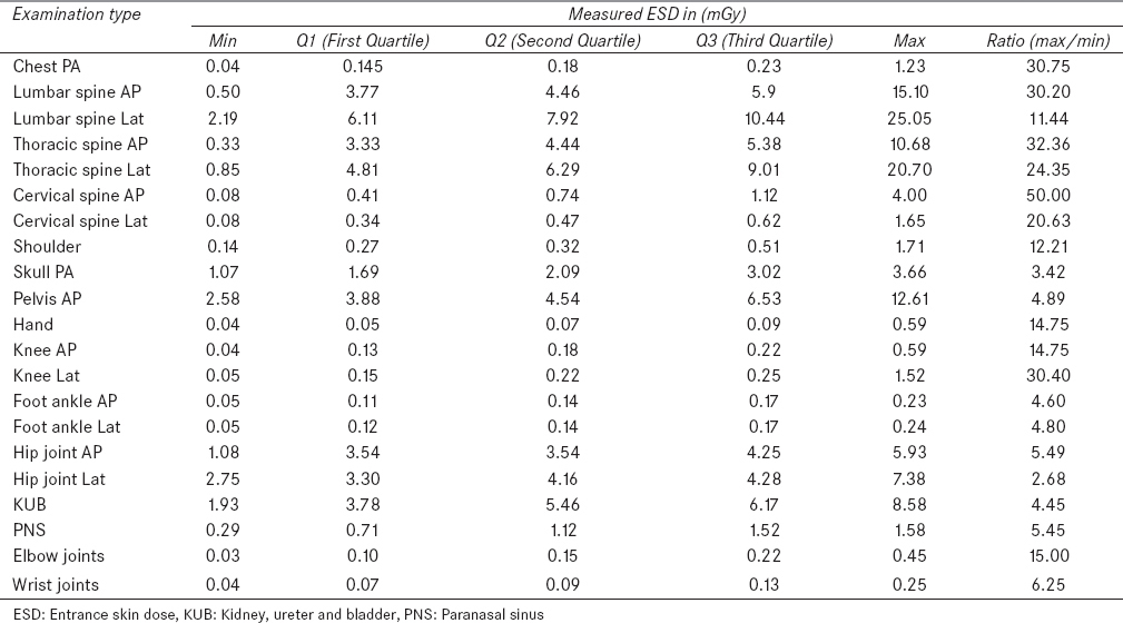 Table 3: Statistical distribution of ESD values measured for 21 different types of radiography projections