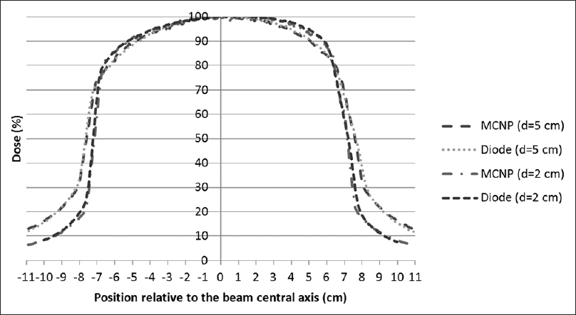 Figure 4: Comparison of beam dose profiles resulting from experimental measurements and Monte Carlo simulations in a 14 × 14 cm<sup>2</sup> field at depths of 2 and 5 cm in the inline direction
