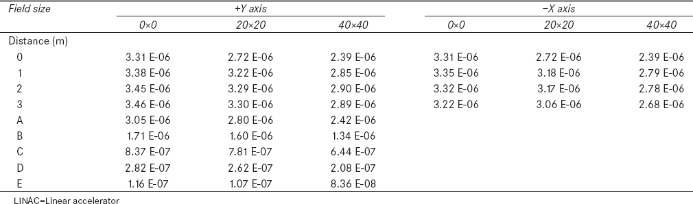 Table 1: Thermal neutron dose equivalent rate (Sv/min) at various locations and different field sizes inside the treatment room of LINAC
