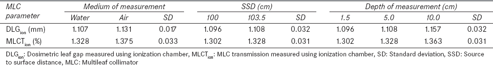 Table  2: Dependence of DLGion on medium and depth of measurement and SSD