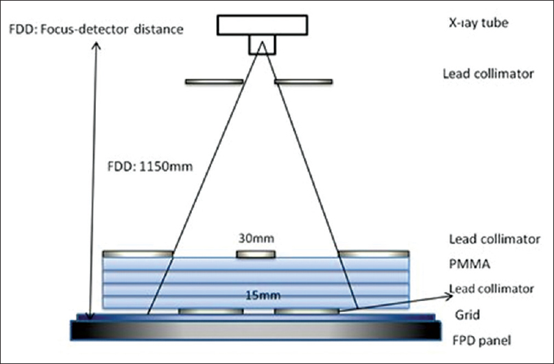 Figure 2: Configuration used for the measurement of scatter radiation. The same configuration is used to measure the total radiation after the removal of 30 mm lead collimator