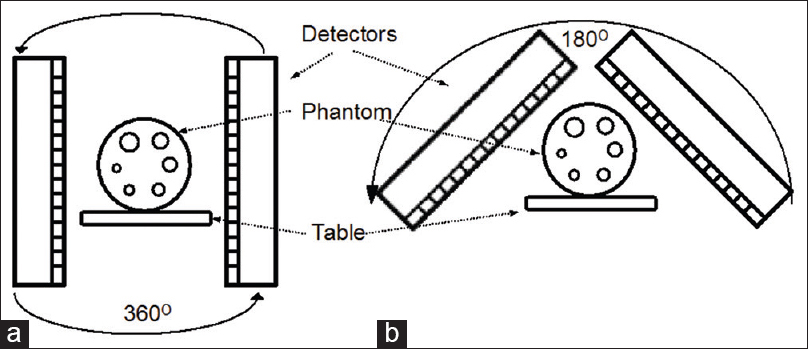 Figure 3: (a) The figure illustrate 180° detector configuration in which the two detectors rotate around the phantom acquiring all 360° angles. (b) The 90° detector configuration (heart mode acquisition) in which two detectors rotate around the phantom for a total of 180° angles by rotating only 90° each