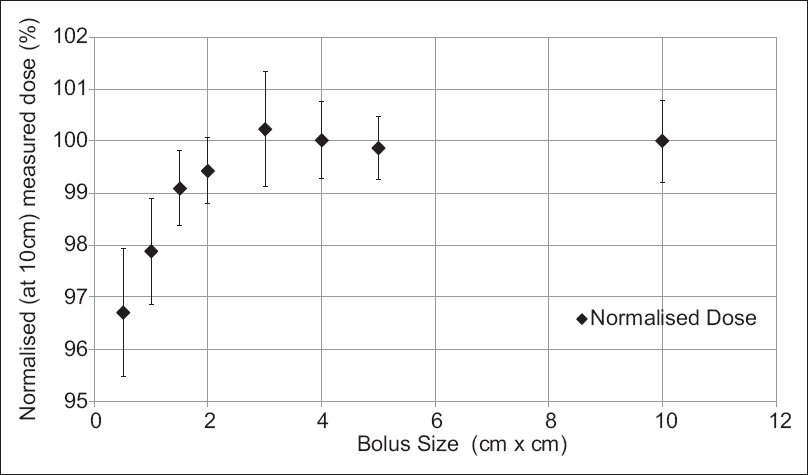 Figure 4: Effects of bolus size on measured dose