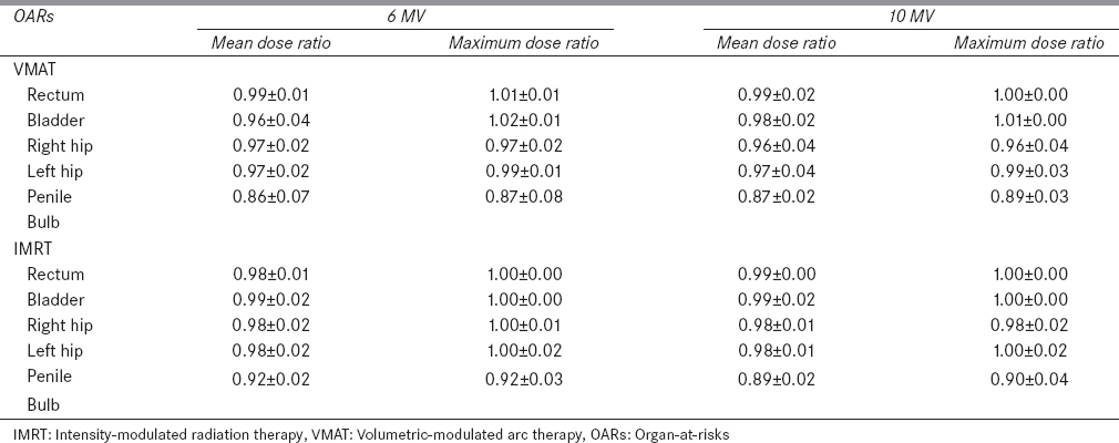 Table 4: Relative dose ratio (flattening filter-free/flattened) to organ-at-risks for prostate cases (<i>n</i>=4)