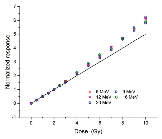 Figure 2: Dose response of nanoDot optically stimulated luminescence dosimeters with electron beams of different energies