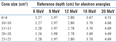 Table 1: Reference depths for each energy level