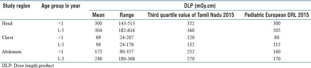 Table 5: Mean, range and third quartile values for dose length product for select procedures