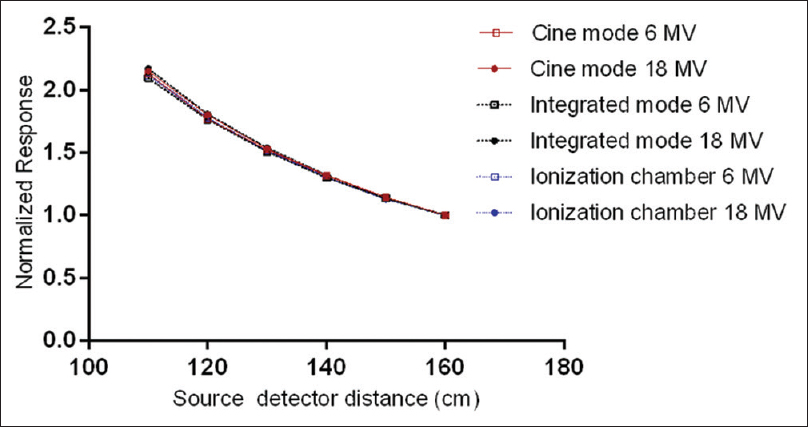 Figure 3: Response of cine and integrated modes and ionization chamber measurements as function in dose rate with delivery of 10 MU, error bars are the same size or smaller than the symbols used