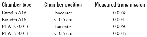 Table 1: Ion chamber measurements of multileaf collimator transmission