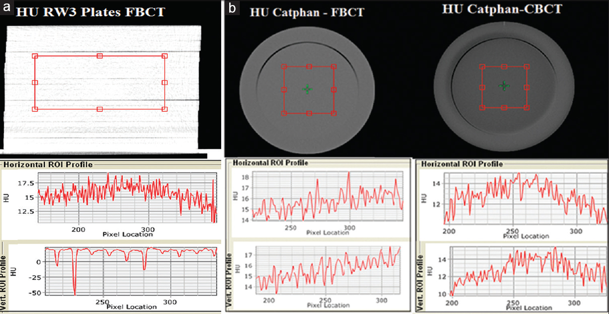 Figure 3:(a) Hounsfield unit value in X and Z axis fan beam-computed tomography versus cone-beam computed tomography RW Plates. (b) Hounsfield unit value in X and Z axis fan beam-computed tomography versus cone-beam computed tomography - Catphan phantom