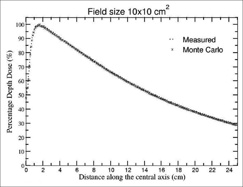 Oral j med phys figure 1 comparison of measured and monte carlo calculated percentage depth dose variation with distance along the central axis for field size of 10 x fandeluxe Choice Image