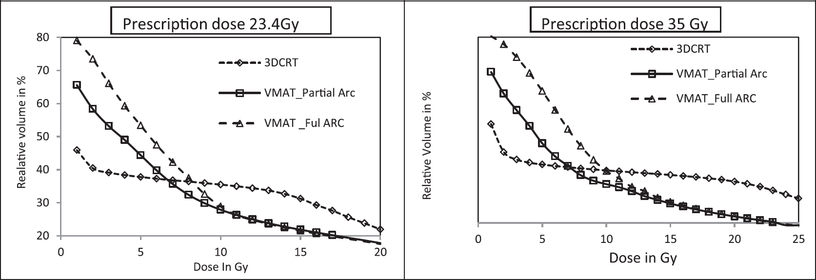 Oral j med phys figure 1 comparison of output factors for the fields shaped by brainlab circular cones with different detectors fandeluxe Choice Image