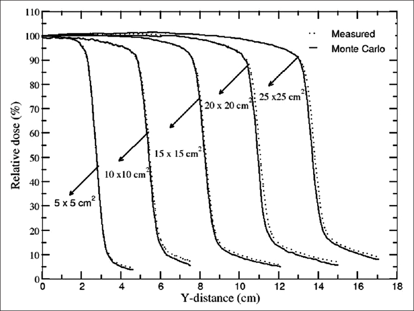 Oral j med phys figure 2 comparison of measured and monte carlo calculated relative dose variation with y distance for field size of ranging from 5 x 5 cm2 to 25 x 25 cm2 fandeluxe Choice Image