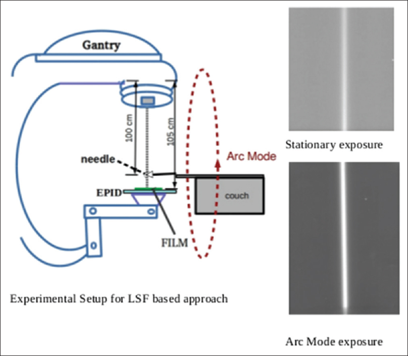 Oral j med phys figure 1 schematic diagram of experimental setup and projections of needle in the stationary and arc mode exposures fandeluxe Choice Image