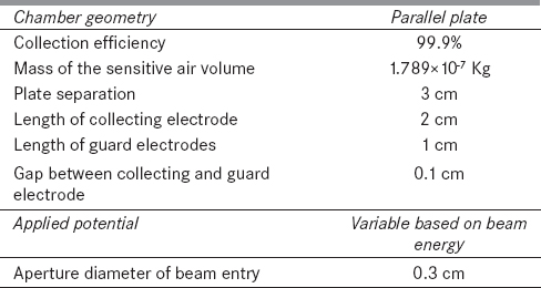 Oral j med phys table 1 physical data of the free air ionization chamber fandeluxe Choice Image