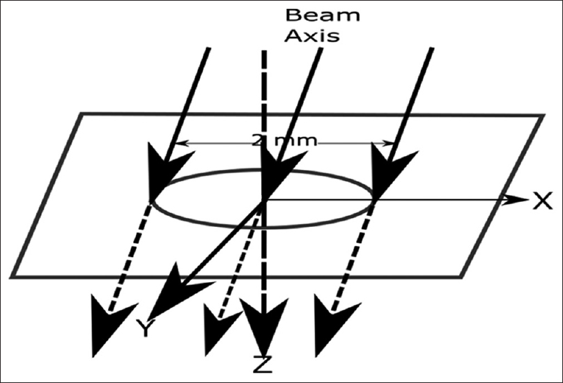 Figure 3: Parallel Circular Beam (Case 2) showing the beam diameter (2 mm) measured perpendicular to the beam central axis and the directions of X, Y and Z axes. The beam is along the Z-axis