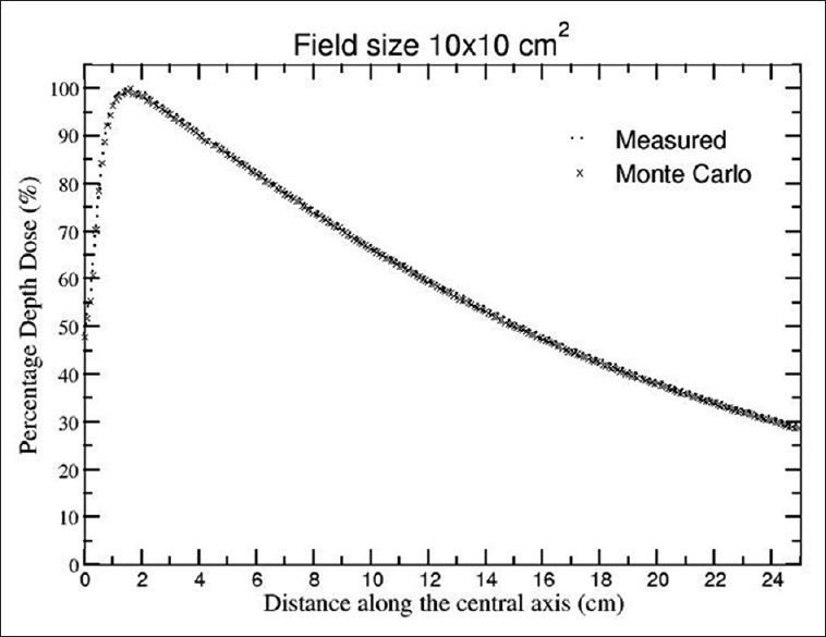 Figure 9: Comparison of Monte Carlo-calculated and measured percentage depth dose values for a field size of 10 cm × 10 cm