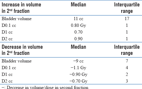 Table 1: The median and interquartile range values of volume and dose for the two cohorts of patients with increase in volume in second fraction and decrease in volume in second fraction