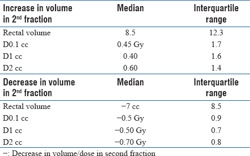 Table 2: The median and interquartile range values of volume and dose for the two cohorts of patients with increase in volume in second fraction and decrease in volume in second fraction