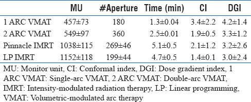 Table 3: Comparison of total monitor units, number of apertures, calculated delivery time, conformal index, and dose gradient index