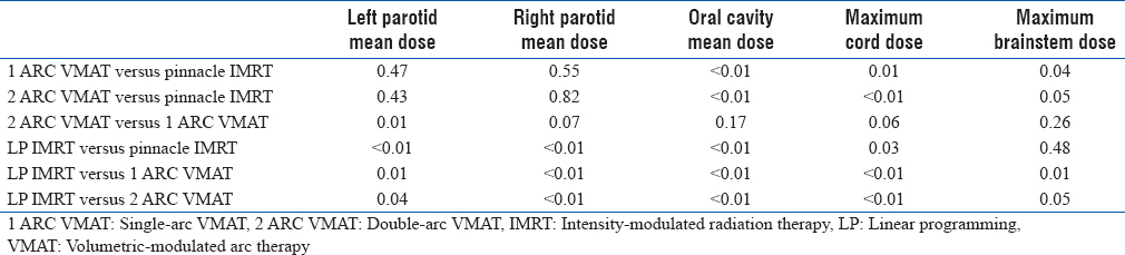 Table 4: <i>P</i> values of paired <i>t</i>-test comparing different treatment plans
