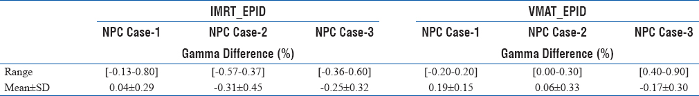 Table 4: Daily gamma difference (%) observed in all three intensity-modulated radiation therapy and volumetric-modulated arc therapy nasopharynx carcinoma cases measured with electronic portal imaging device