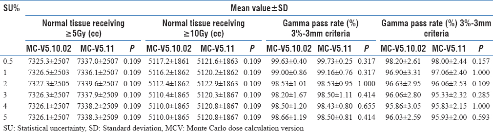 Table 5: Comparison of doses to normal structures and gamma pass rates for different criteria (<i>n</i>=3)