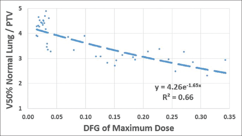 Figure 7: Normalized 50% Rx isodose volume irradiating the normal lung as a function of dose falloff gradient of maximum dose