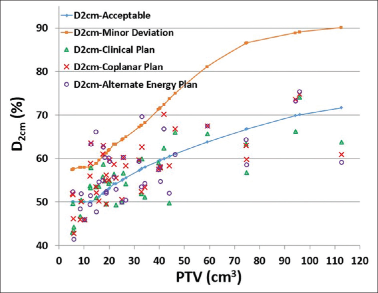 Figure 8: Values of D<sub>2cm</sub>of the clinical plan, coplanar plan, and the alternate energy plan. Notice the maximum D<sub>2cm</sub>values of an acceptable plan and a plan with minor deviation were obtained from interpolations of data in Table 1 of the radiation therapy oncology group-0915 report