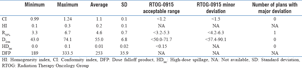 Table 2: Statistics of the quality metrics from patient plans along with the acceptable range and the number of plans outside the scope of a minor deviation, as per Radiation Therapy Oncology Group-0915 specifications
