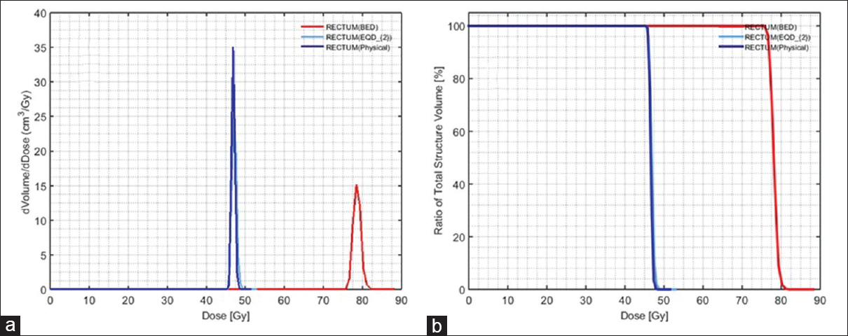 Figure 4: Comparison of reconstructed differential (a) and cumulative (b) physical dose, EQD<sub>2</sub>-and BED-volume histogram of rectum organ (OARs) with special priority given to OARs radiobiology
