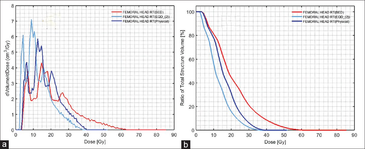 Figure 6: Comparison of reconstructed differential (a) and cumulative (b) physical dose, EQD<sub>2</sub>-and BED-volume histogram of right femoral head (OARs) with special priority given to OARs radiobiology