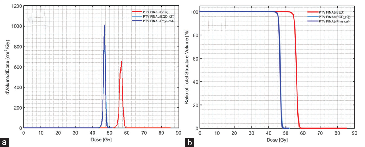 Figure 8: Comparison of reconstructed differential (a) and cumulative (b) physical dose, EQD<sub>2</sub>-and BED-volume histograms of PTV (target volume) with special priority given to PTV radiobiology