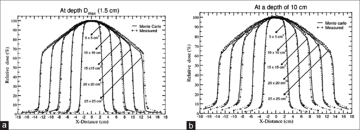 Figure 5: Comparison of Monte Carlo calculated and measured X-profiles of all the investigated field sizes. All profiles are normalized to the central axis dose and expressed as percentage. (a) At depth of maximum dose (1.5 cm) depth (b) at 10 cm depth