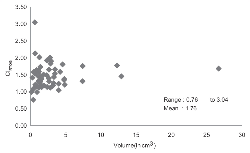 Figure 2: Scatter plot of RTOG Conformity Index (CI<sub>RTOG</sub>) versus target volume