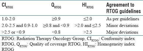 Table 1: Values of Radiation Therapy Oncology Group indices