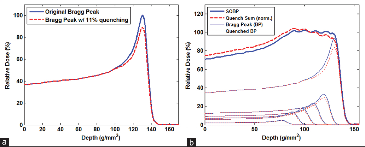 Figure 1: Quenching simulation for the right lateral beam of 3 cm aperture with a quenching factor of 11%. (a) Quenching simulation of a pristine Bragg peak and (b) quenching simulation of spread-out Bragg peak normalized to the middle of modulation