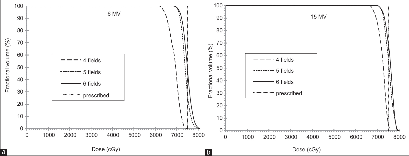 Figure 10: Dose-volume histogram data showing the relationship between the number of beams and the planning target volume coverage for (a) 6 MV and (b) 15 MV photon beams for the bilateral Ti6Al4V hip prosthesis case. More beams produce a better dose distribution