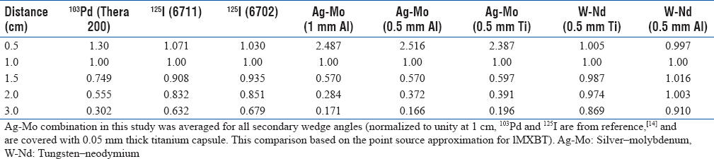 Table 2: Comparison of radial dose functions