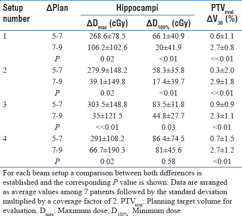 Table 3: Differences in hippocampi maximum dose and minimum dose and differences in planning target volume for evaluation V<sub>30</sub> between PTVx cases 5 and 7 (5-7) and between PTVx cases 7 and 9 (7-9), respectively, for the four beam setups studied