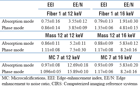 Table 2: Mean measured edge-enhancement index and edge enhancement to noise ratio values for larger test objects (Fiber 1, Mass 12 and microcalcifications 7) of CIRS wax sheet
