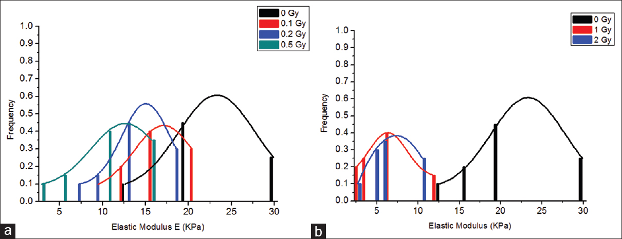 Figure 4: Histograms of erythrocytes Young's modulus distributions induced by X-ray irradiation measured 1 day after irradiation. (a) The bar graph represents control (0 Gy) in comparison with 0.1 Gy, 0.2 Gy, and 0.5 Gy. (b) The bar graph represents control (0 Gy) in comparison with 1 Gy and 2 Gy