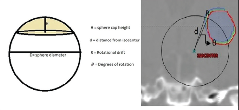 Figure 2: Spherical cap and rotational drift of a point at a distance <i>d</i> from isocenter